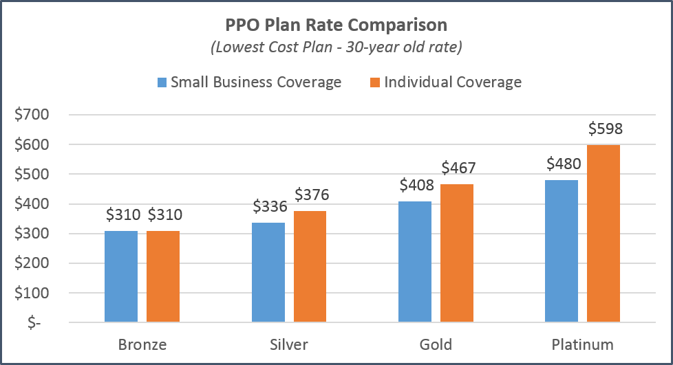 california-individual-vs-small-business-comparison-ppo ...