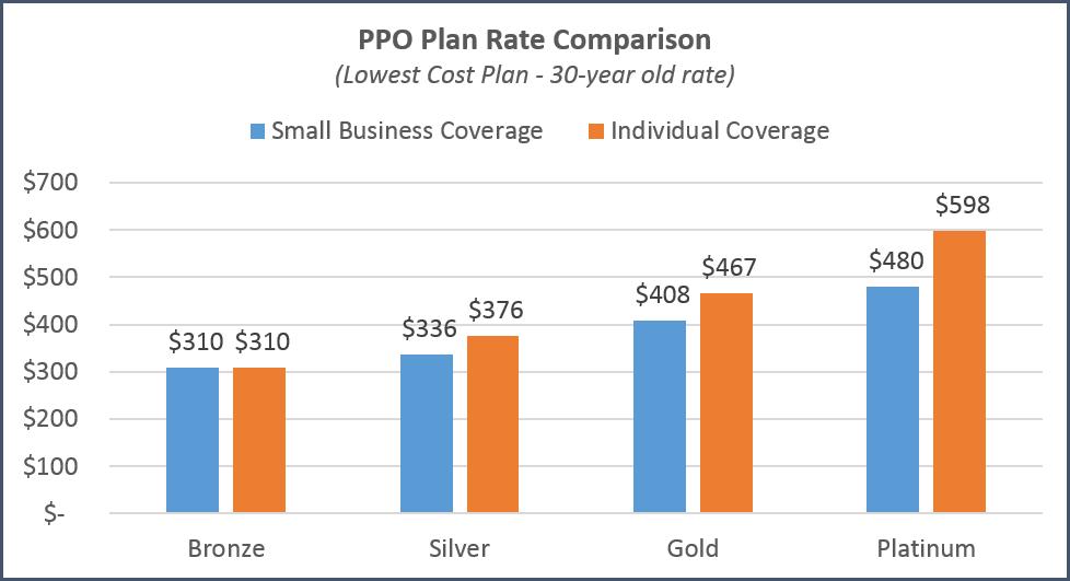 california-individual-vs-small-business-comparison-ppo ...